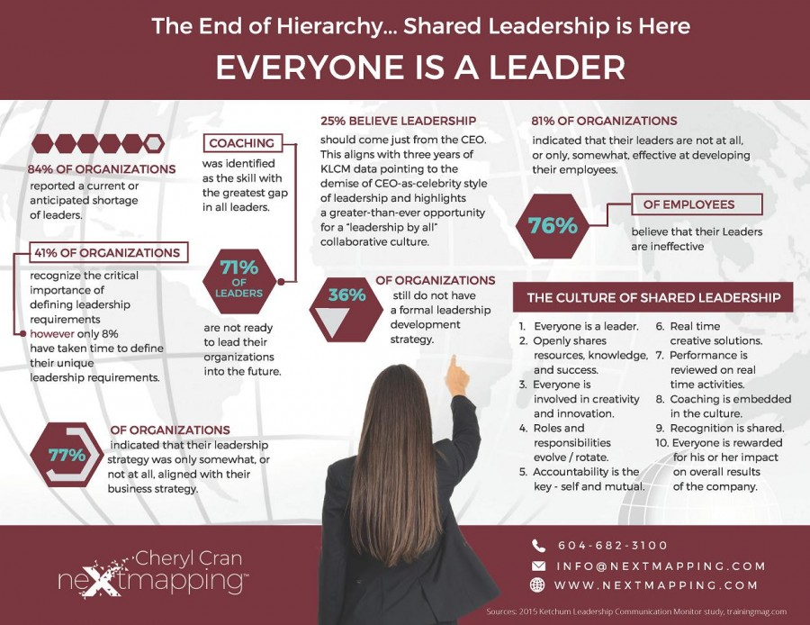 The End of Hierarchy, Shared Leadership is Here | CM Connect Blog